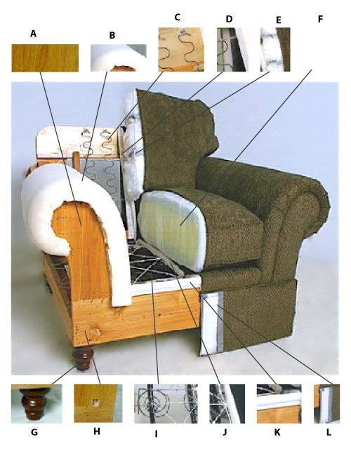 How to evaluate a u201cqualityu201d sofa u2013 part 1 | furniture | Pinterest