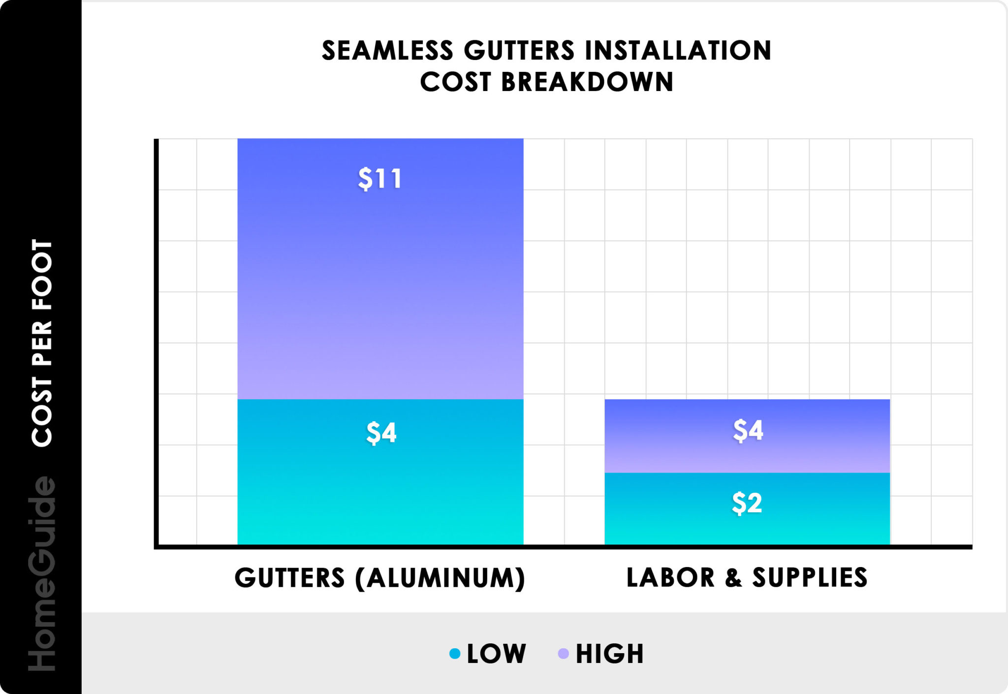 Seams-installation-scaled How much do seamless gutters cost?  What you should expect