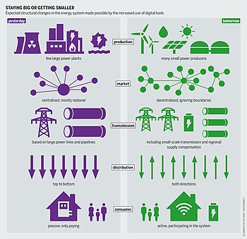 Smart grid - Wikiped