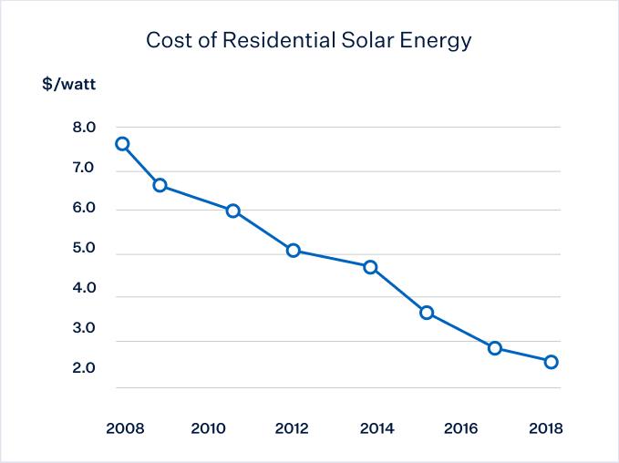 Cost of Solar | Solar Panel Cost | Cost of Solar Installati