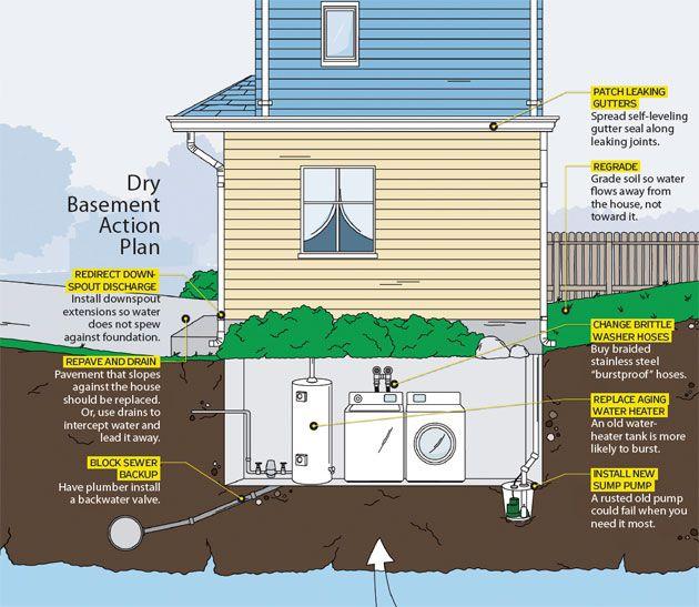 8 Smart Tips for Fixing Flooded Basements | Flooded basement .