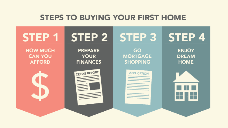 4 things to consider when buying your   first home