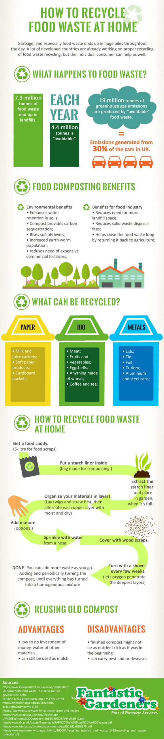 7 Most effective tactics for reducing   waste at home