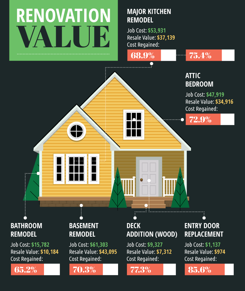 9 upgrades that add value to your home