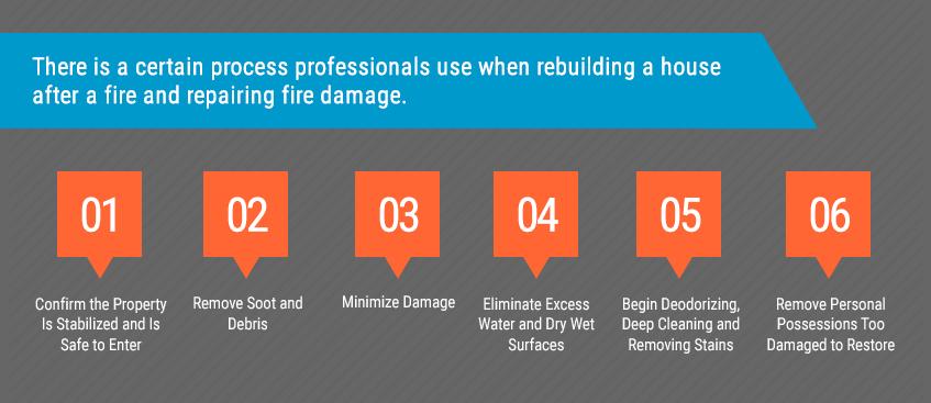 Fire Damage Restoration Steps for Restoring the Proper