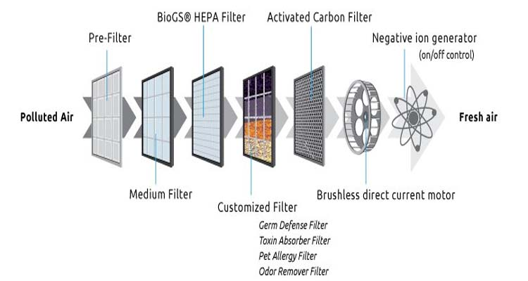 How Does An Air Purifier Work - An Expert Explain In 20