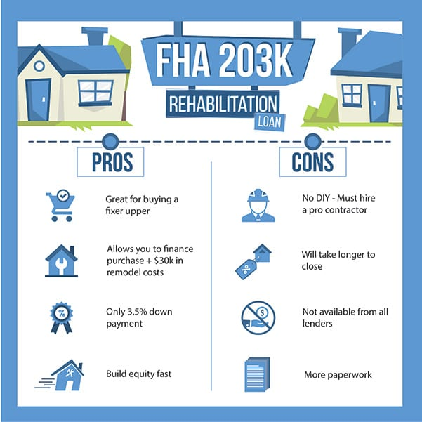 203K Loan (FHA) - 2020 Home Renovation Mortgage Benefits & Downsid