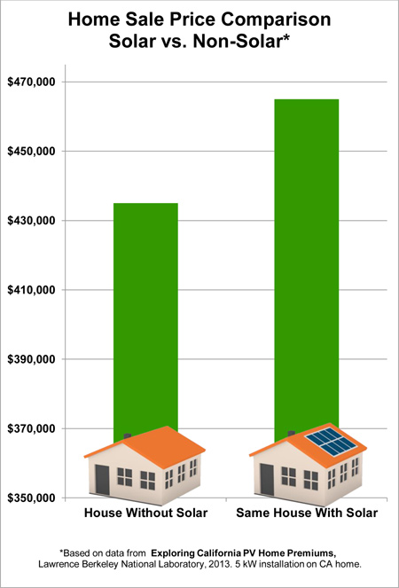 Are Homes With Solar Really Worth Mor