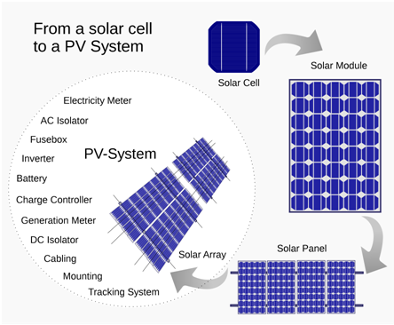 Will Installing Solar Panels Increase   Home Resale Value?