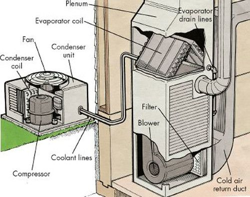 How you can save money in the long term   by repairing air conditioning systems