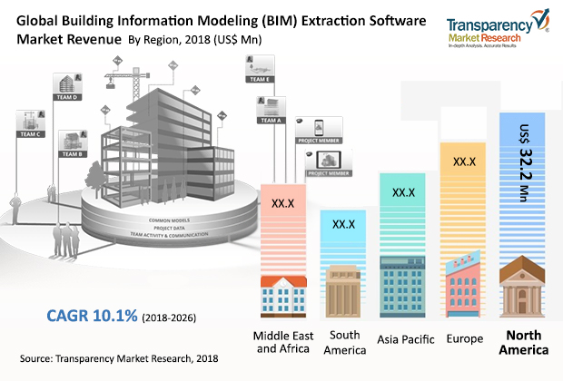 Building Information Modeling Extraction Software Market worth US .