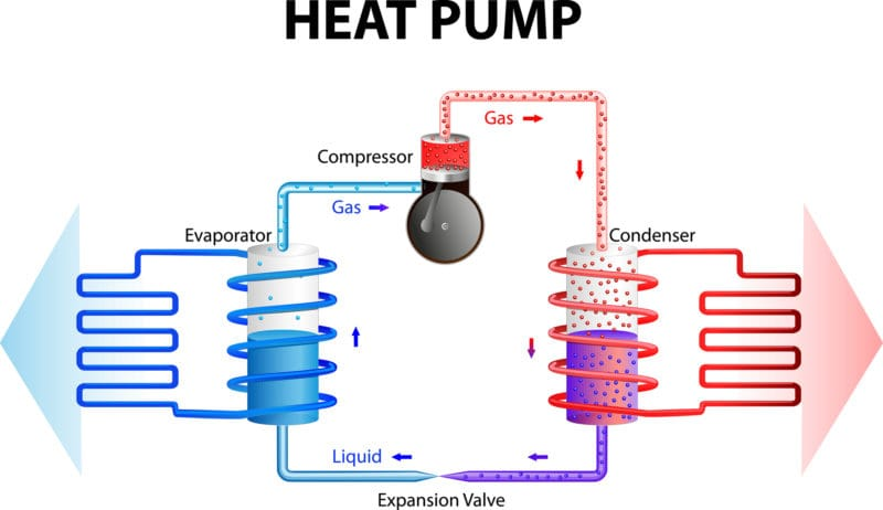 How Does a Heat Pump Wor