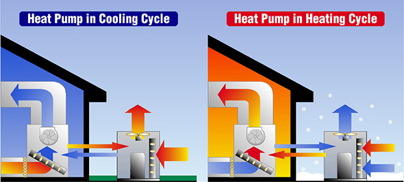Heat Pumps - How Well Do They Wor