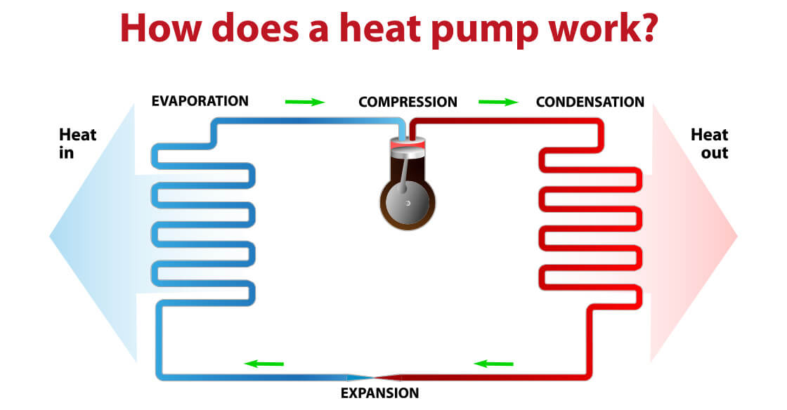 How does a heat pump work and why should   you get one?