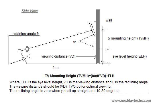 At what height should your flat screen be mounted | Nextdaytechs .