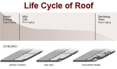 How long do shingled Roofs last in Coastal South Carolina .