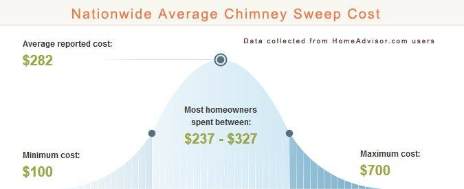 What You Should Know Before You Hire a Chimney Sweeper - 2020 .