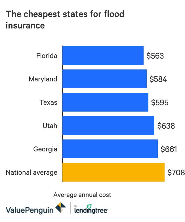 How much does flood insurance cost for   houses?  The average prices