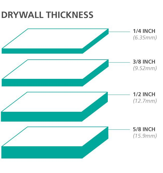 How thick is drywall? Instructions for drywall size (length and   height included)
