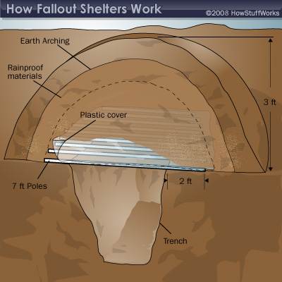 How to Build a Fallout Shelter | HowStuffWor