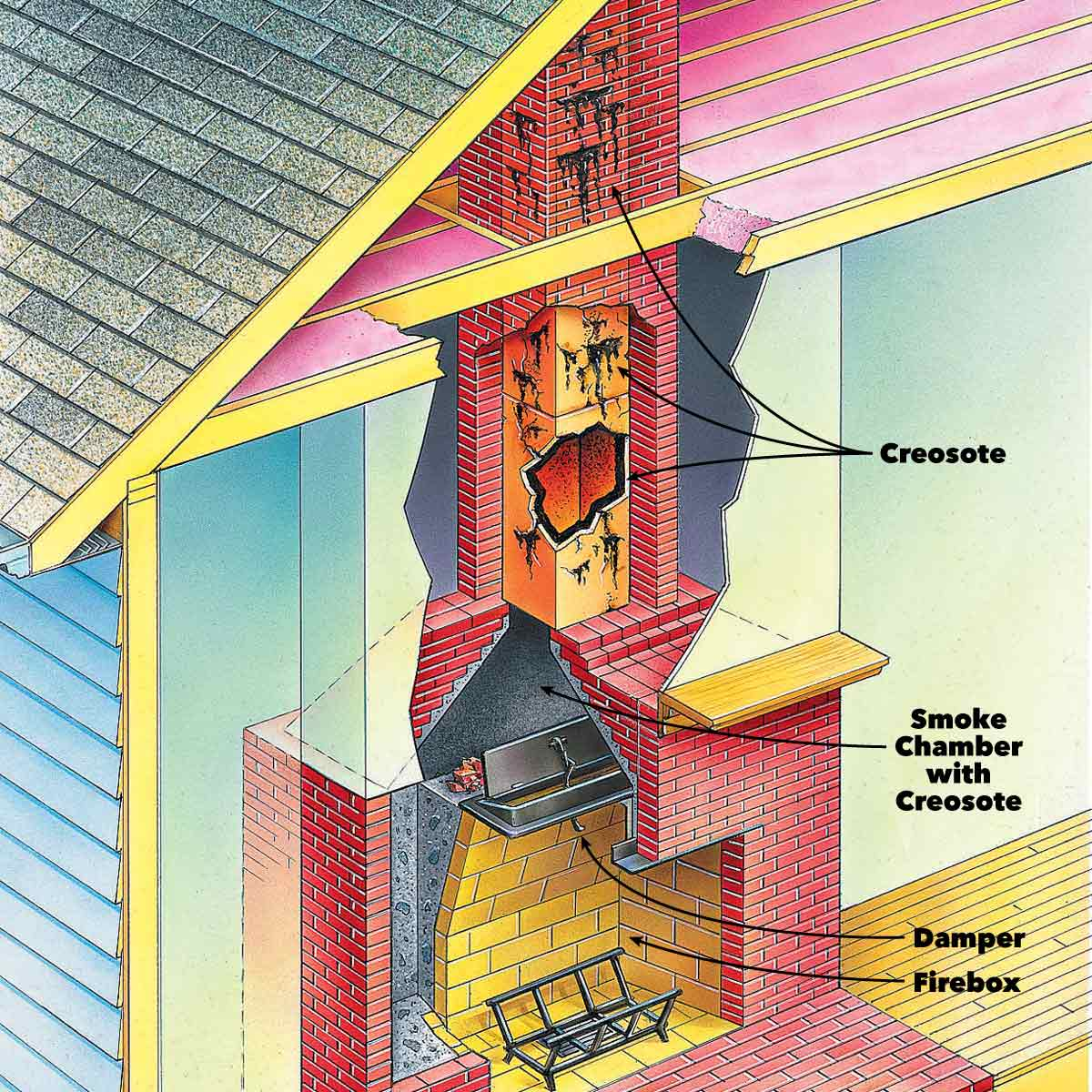 How to clean a chimney and when is the   best time for it