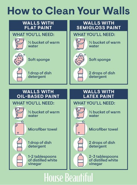 Everything You Need to Know to Clean Your Wal
