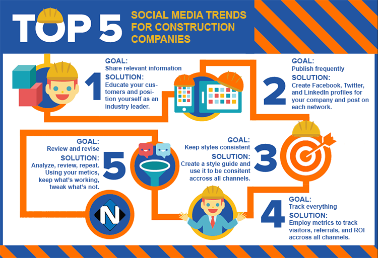 5 Social Media Marketing Trends for Construction Companies .