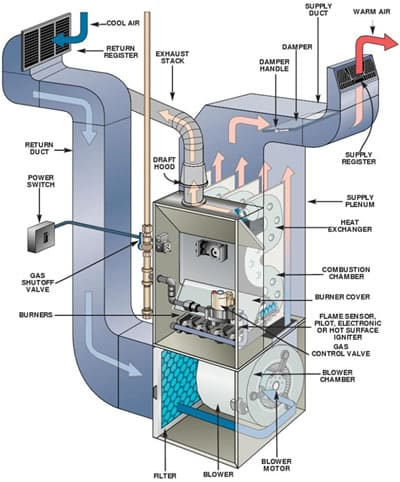 Air conditioning unit service: Replace furnace but not air condition