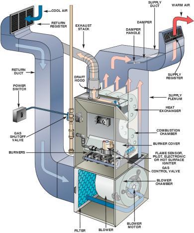 Furnace Installation Bolton - Furnace Installatio
