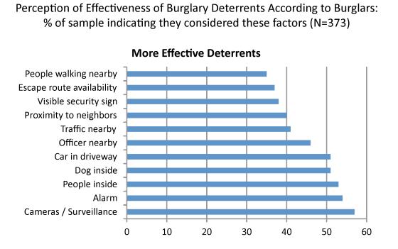 Do Surveillance Cameras Actually Deter Criminals? - Arcdyn Articl