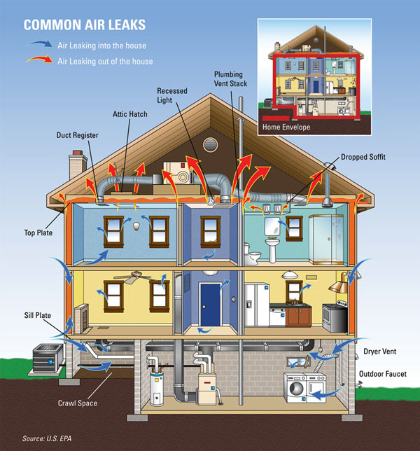 How to keep your renovation environmentally friendly