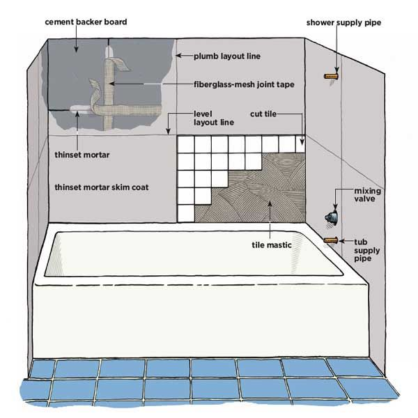 Retiling the tub. Full article here: http://www.thisoldhouse.com .