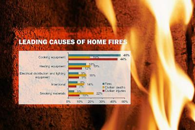 Local fire departments give top tips to prevent house fires | Ohio .