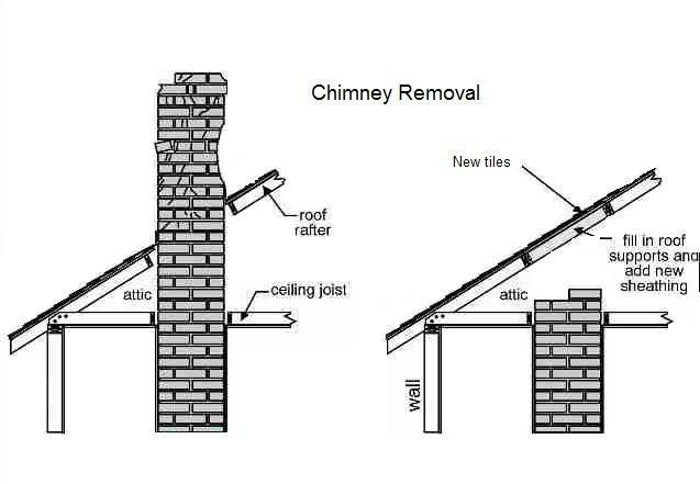 Cost to Remove a Chimney in the United Kingd