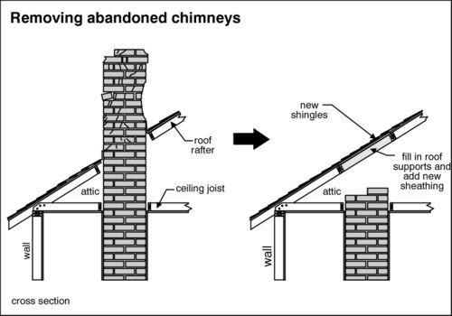 How to remove a chimney when you no   longer need it