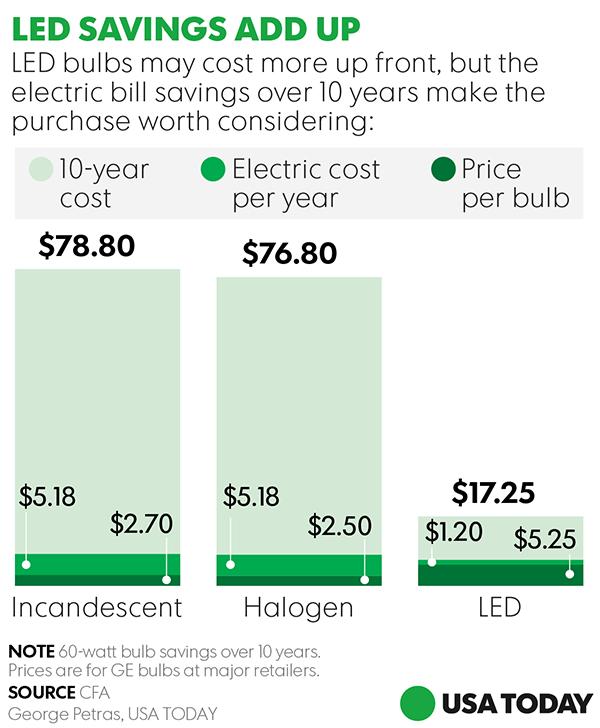 Household savings: LED bulbs gaining in cost efficien