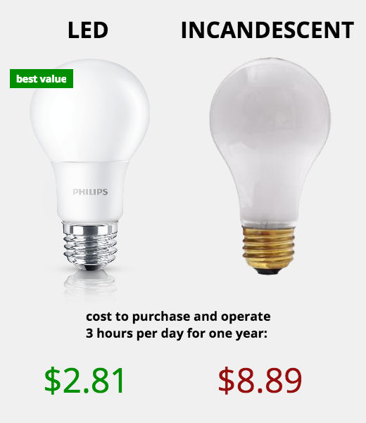 Light Bulb Types: How Much Do LED Lights Save per Year? | Dengard