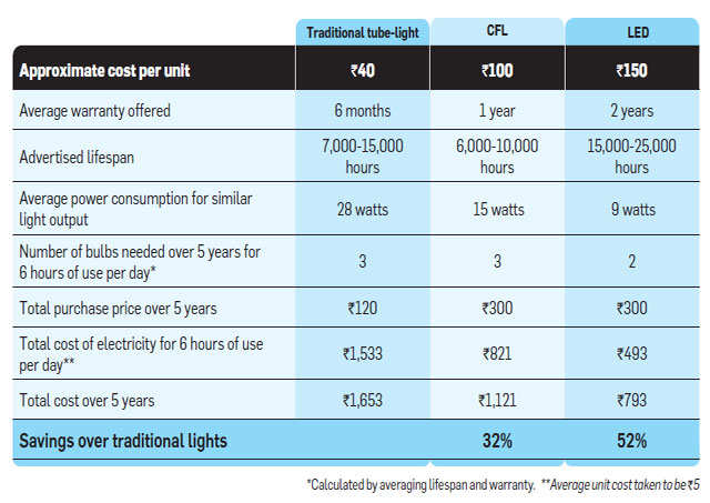 This is how you save energy costs with   LED downlights
