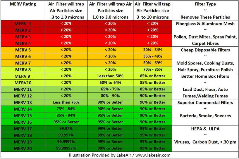 MERV Filter Rating Charts – Filter Application Cha