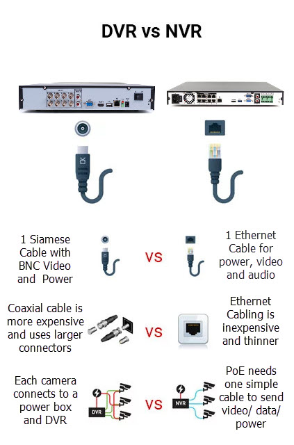 DVR vs NVR - Which is Best? / CCTV Camera World Knowledge Ba
