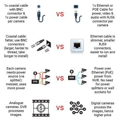 DVR vs. NVR - What's the Difference? | Swann Securi