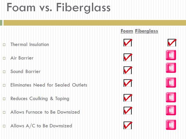 Foam VS Fiberglass Insulation   Absolute Spray Fo