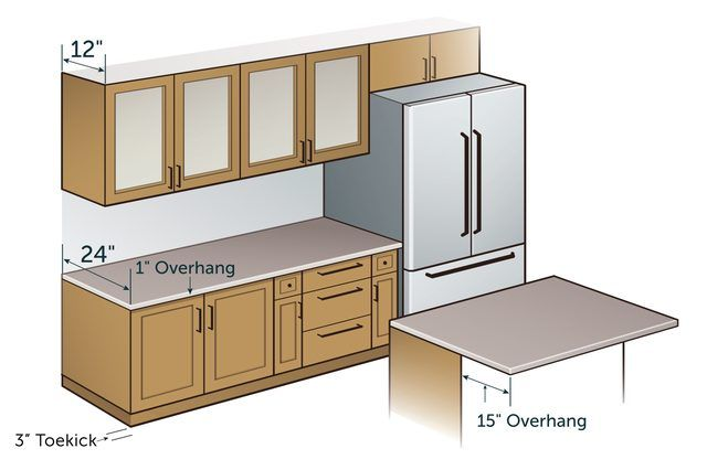 What is the standard depth for the   worktop? (Replied)