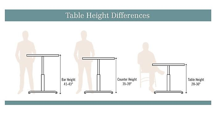 What's the Difference Between Standard vs Counter vs Bar Height .