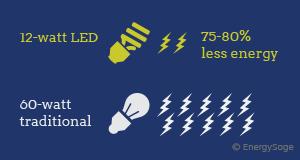 The 6 greatest ideas for saving energy