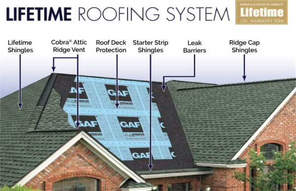 Roofing Materials That Create Energy Efficient Roofing Syste