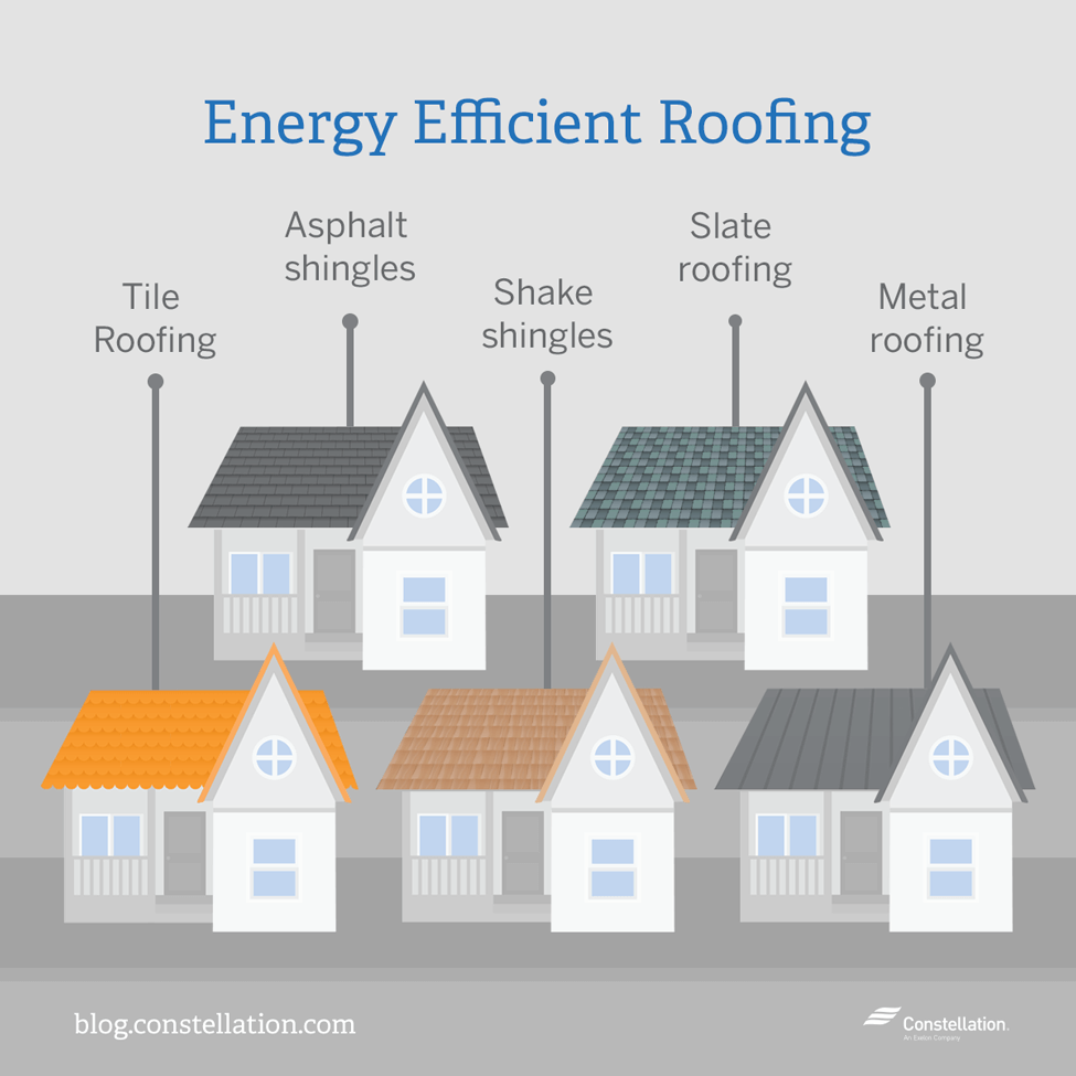 The best energy efficient materials for   your roof