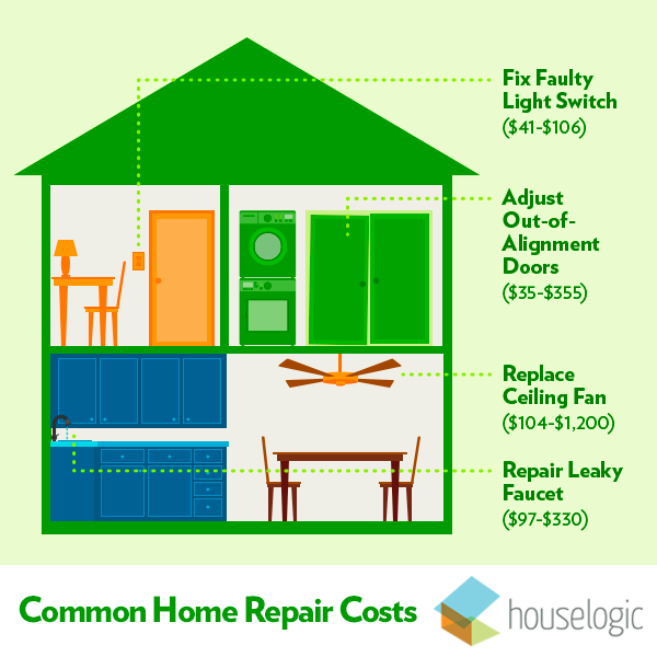 The Top 10 Most Common Home Repair Costs | Central Texas Real .