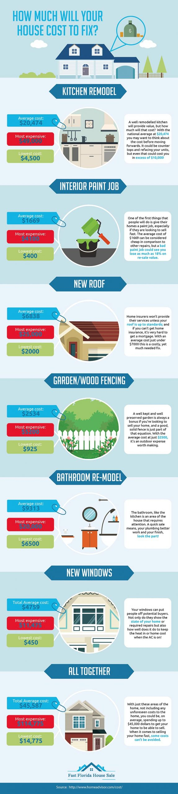 The cost of repairing a house   [Infographic]