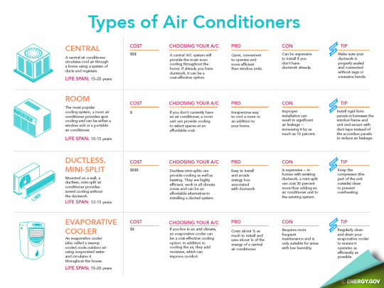 6 Different Types of Air Conditioners | Choosing Your A/C .